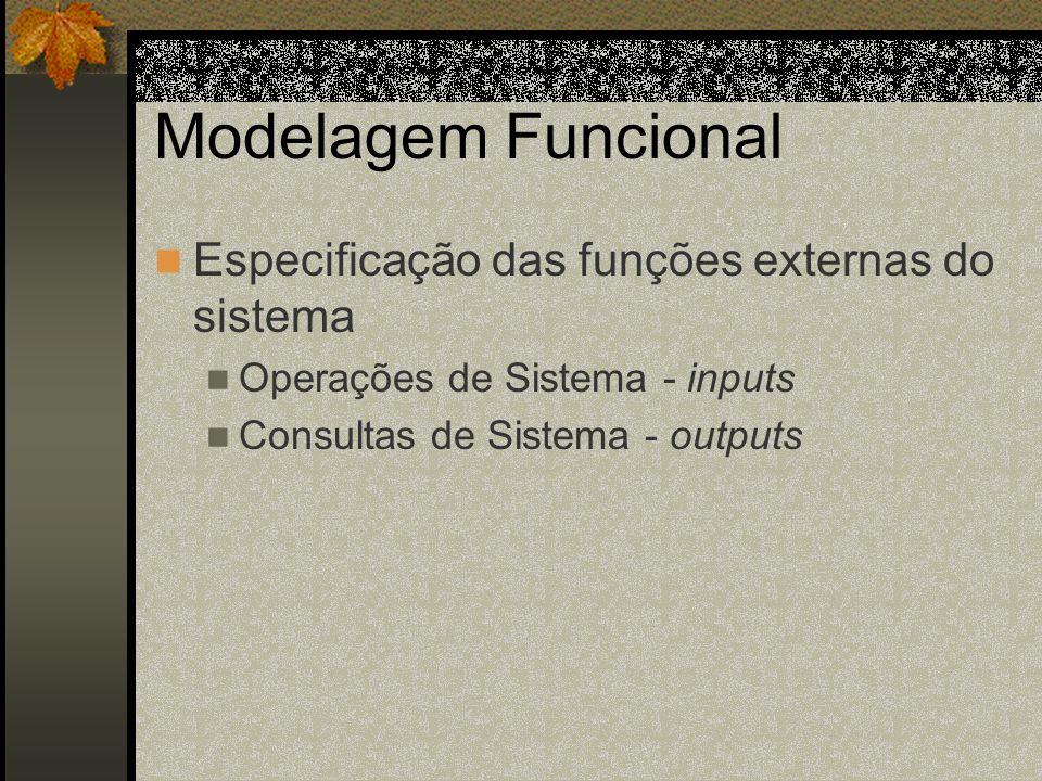 Especificação das funções externas do sistema Operações de Sistema - inputs Consultas de Sistema - outputs