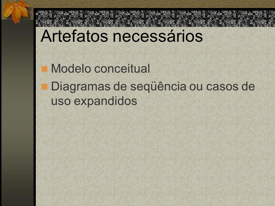 Artefatos necessários Modelo conceitual Diagramas de seqüência ou casos de uso expandidos