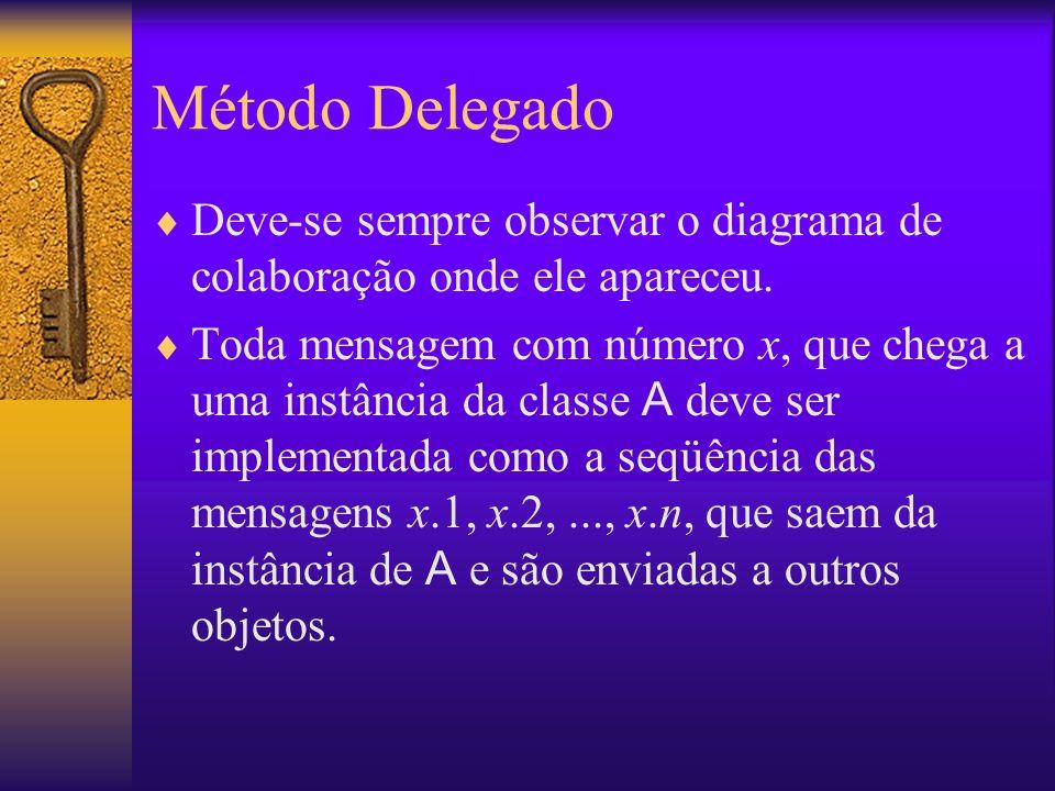Método Delegado Deve-se sempre observar o diagrama de colaboração onde ele apareceu.