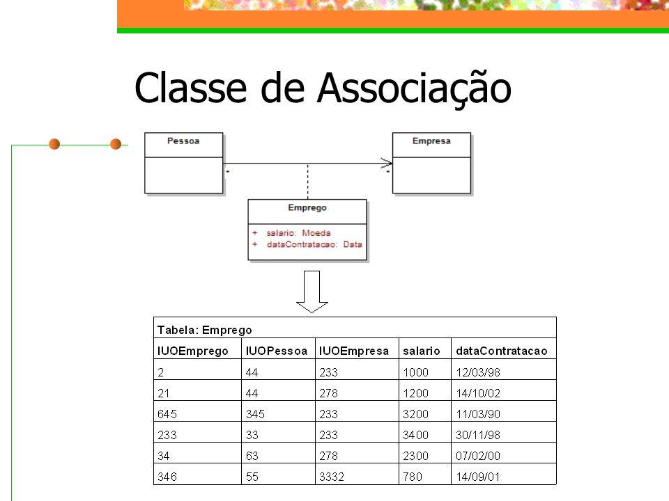 Ao materializar um objeto o broker: Cria uma instância da classe persistente Inicializa os valores dos atributos da nova instância com valores da respectiva coluna do banco de dados Inicializa as coleções virtuais (associações para *) com a lista dos OIDs dos respectivos objetos associados Inicializa os proxies de objetos associados (associações para 1 ou para 0..1), com o OID do respectivo objeto