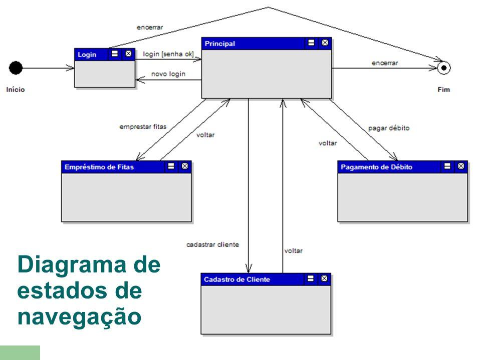 Diagrama de estados de navegação
