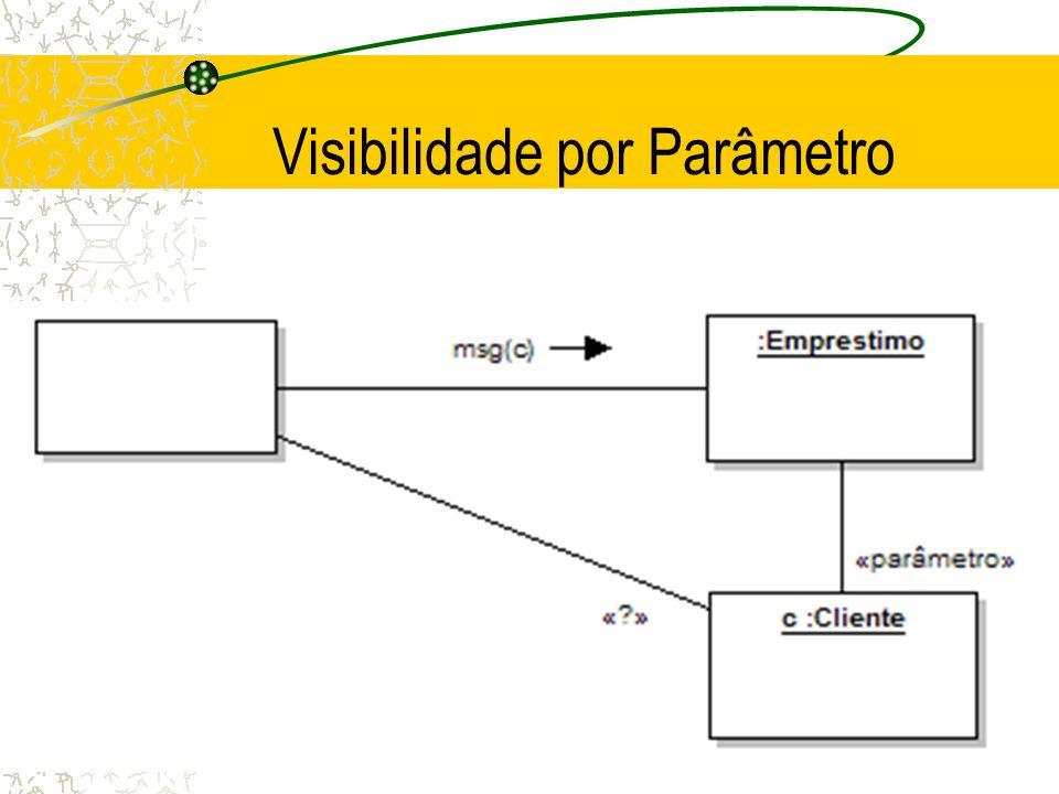 Visibilidade por Parâmetro