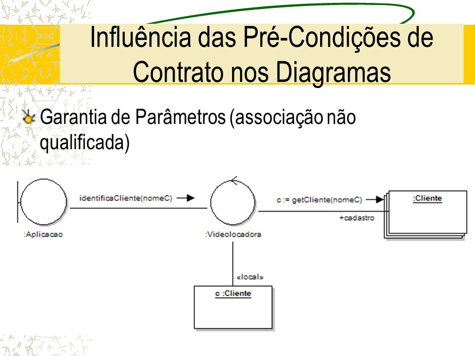 Influência das Pré-Condições de Contrato nos Diagramas Garantia de Parâmetros (associação não qualificada)