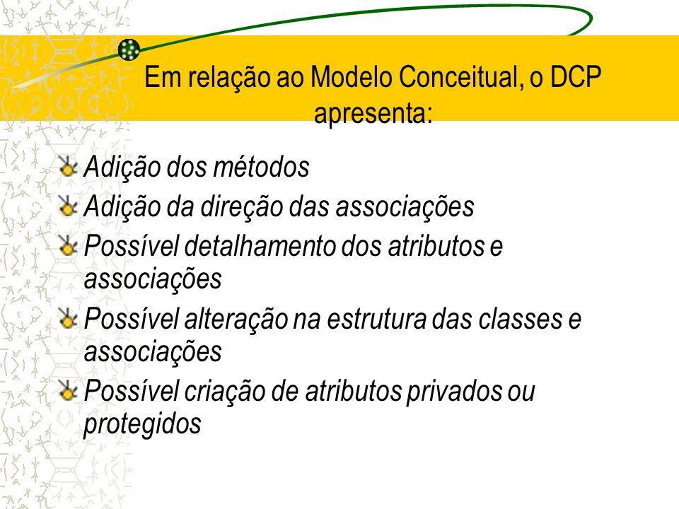 Em relação ao Modelo Conceitual, o DCP apresenta: Adição dos métodos Adição da direção das associações Possível detalhamento dos atributos e associaçõ