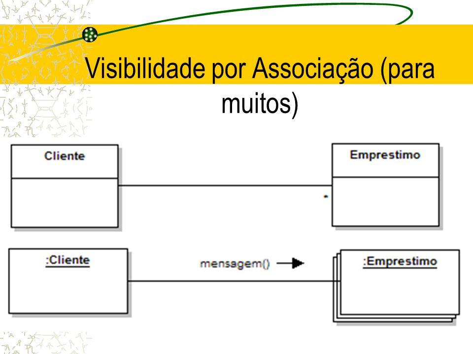 Influência das Pré-Condições de Contrato nos Diagramas Garantia de Parâmetros (associação qualificada)