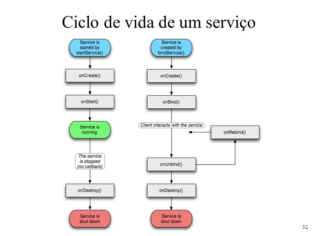Ciclo de vida de um serviço 32