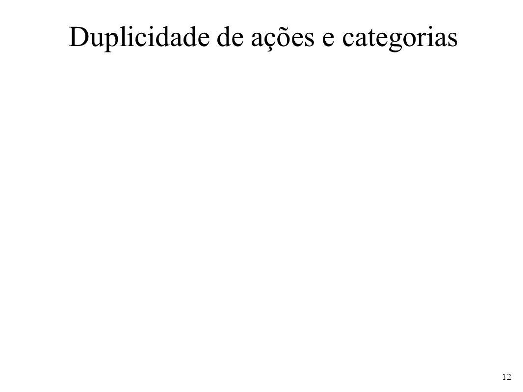 Duplicidade de ações e categorias 12