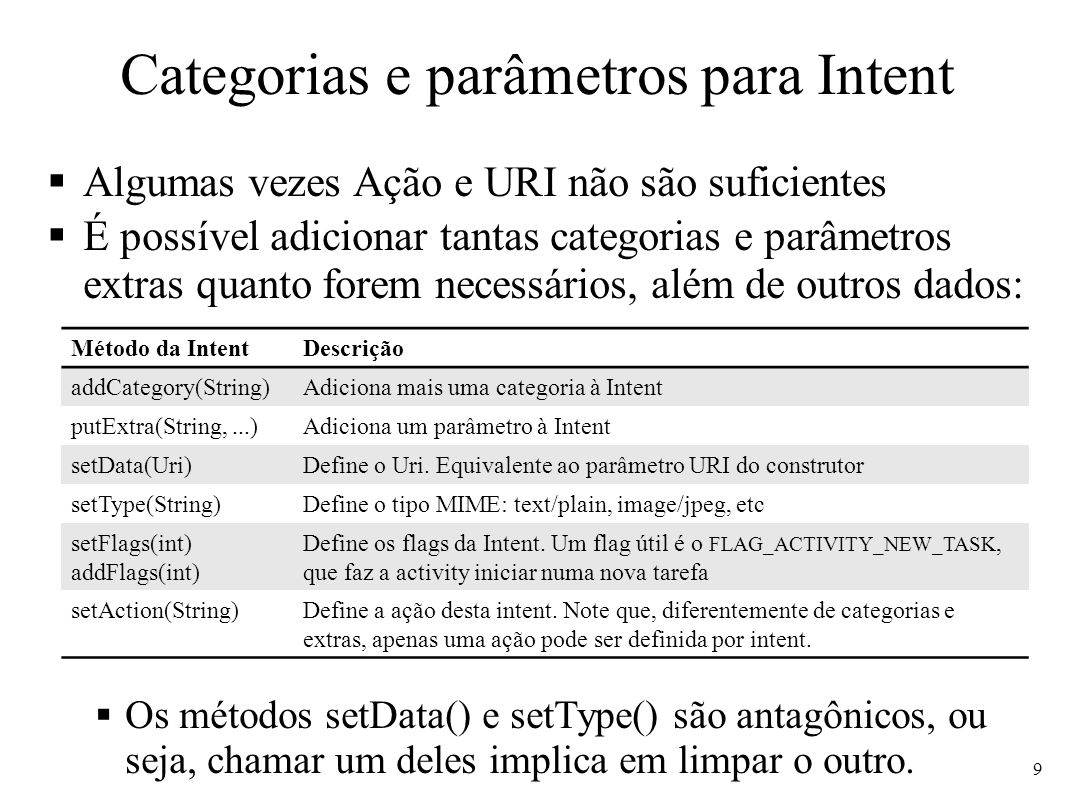 Categorias e parâmetros para Intent Algumas vezes Ação e URI não são suficientes É possível adicionar tantas categorias e parâmetros extras quanto for