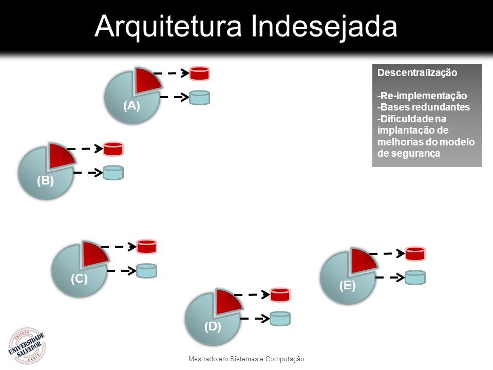 Arquitetura Indesejada Mestrado em Sistemas e Computação (B)(C)(A)(D)(E) Descentralização -Re-implementação -Bases redundantes -Dificuldade na implantação de melhorias do modelo de segurança