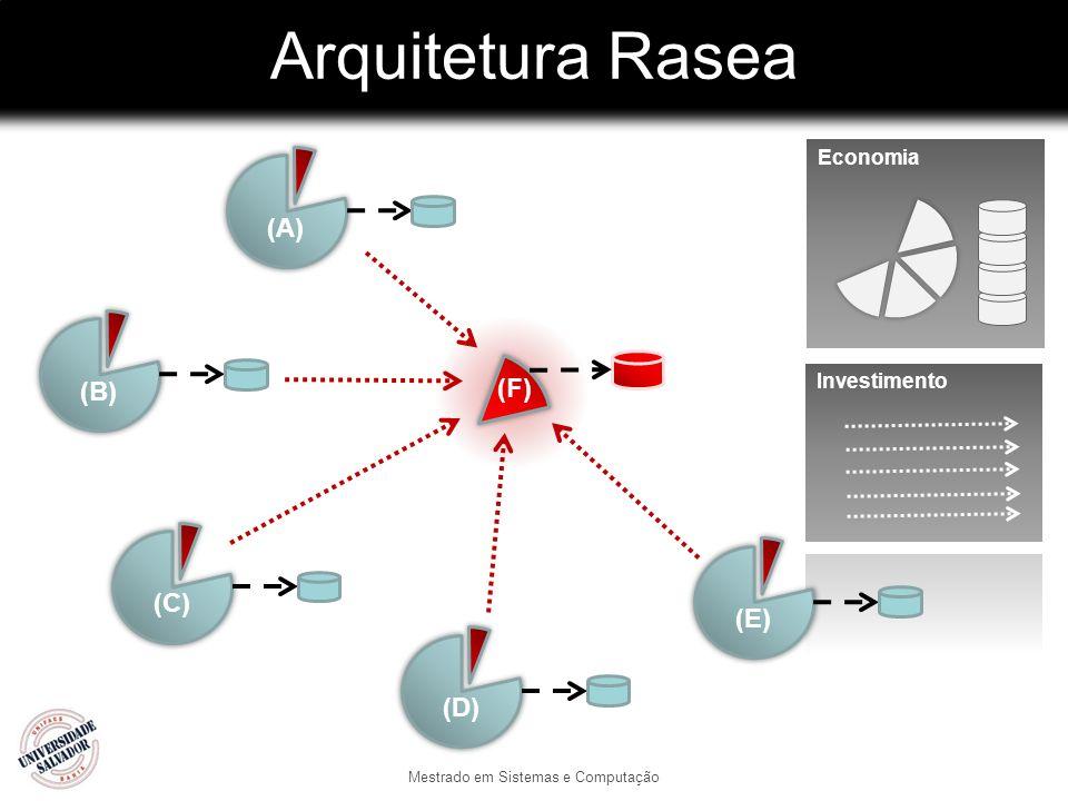 Economia Arquitetura Rasea Mestrado em Sistemas e Computação (C) (D) (B)(A) (E) (F)