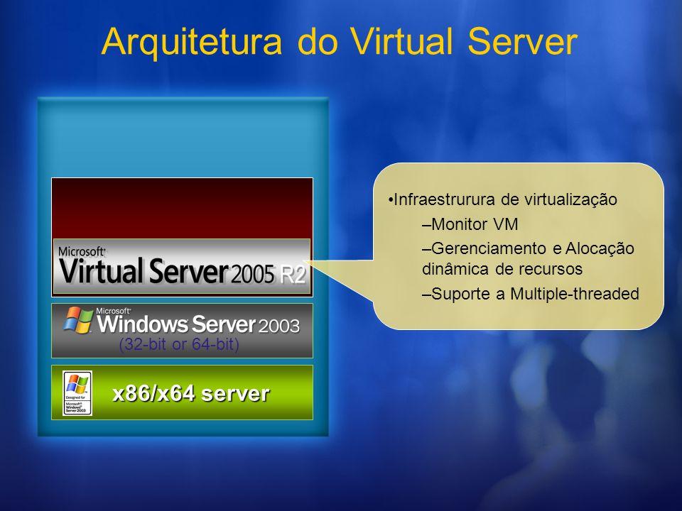 Arquitetura do Virtual Server x86/x64 server x86/x64 server (32-bit or 64-bit) R2 Infraestrurura de virtualização –Monitor VM –Gerenciamento e Alocaçã
