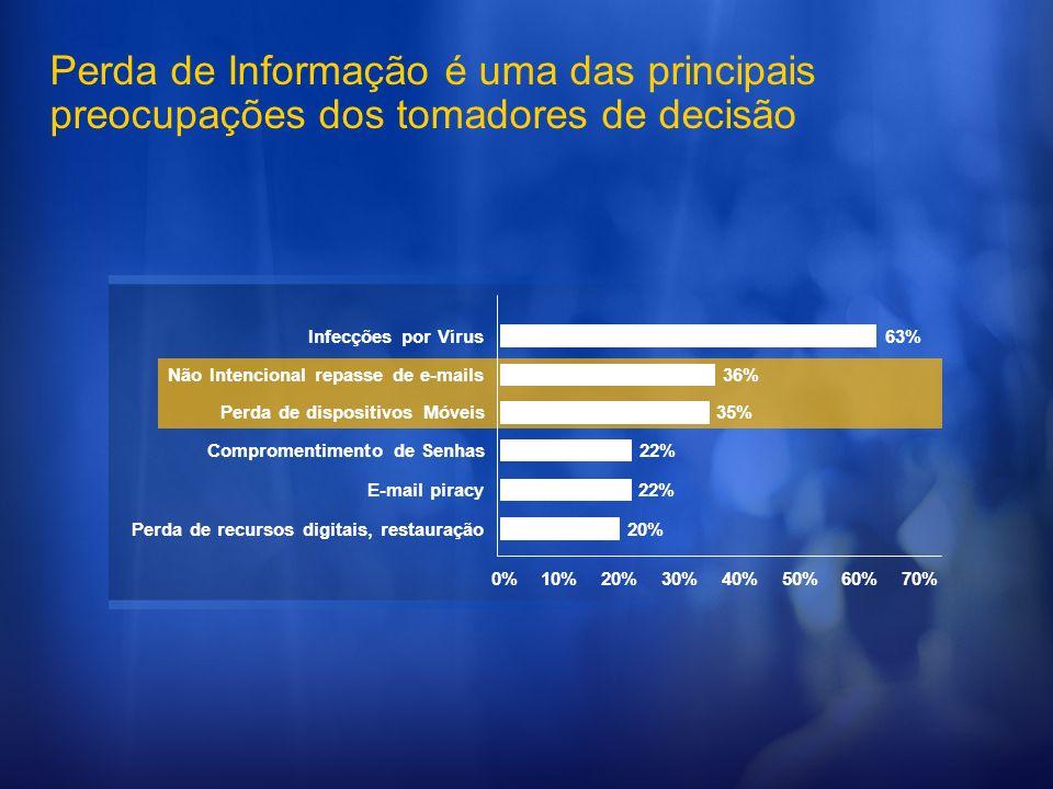 Perda de Informação é uma das principais preocupações dos tomadores de decisão 0%10%20%30%40%50%60%70% Perda de recursos digitais, restauração E-mail