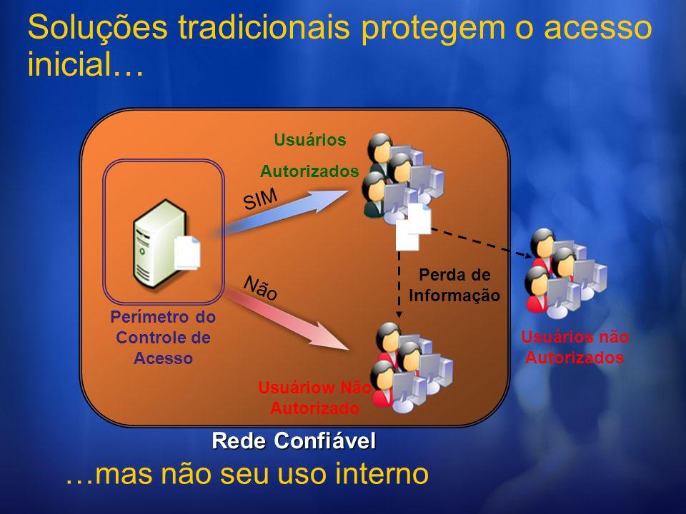 Soluções tradicionais protegem o acesso inicial… Perímetro do Controle de Acesso Não SIM Rede Confiável Usuários Autorizados Usuáriow Não Autorizado P