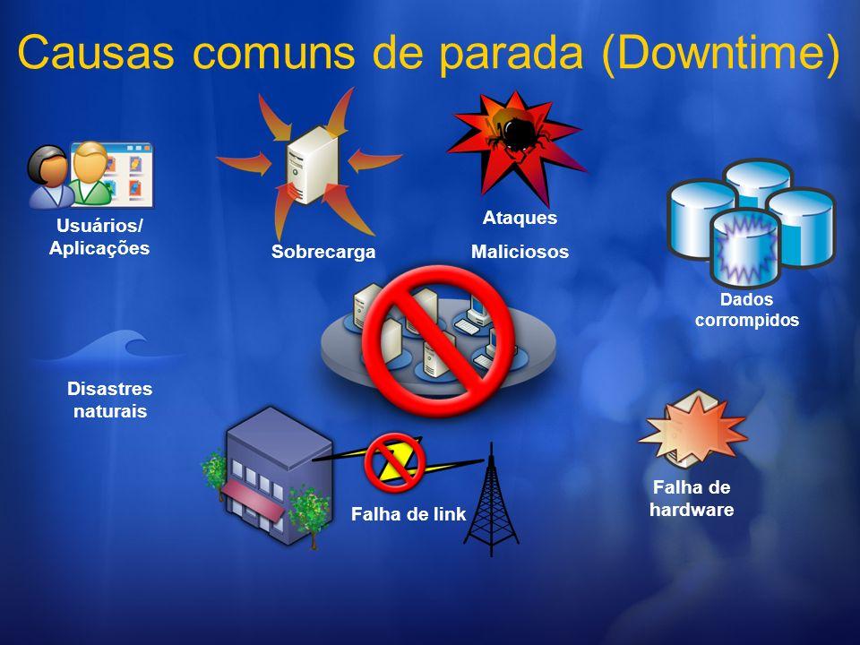Causas comuns de parada (Downtime) Usuários/ Aplicações Sobrecarga Falha de hardware Falha de link Disastres naturais Dados corrompidos Ataques Malici