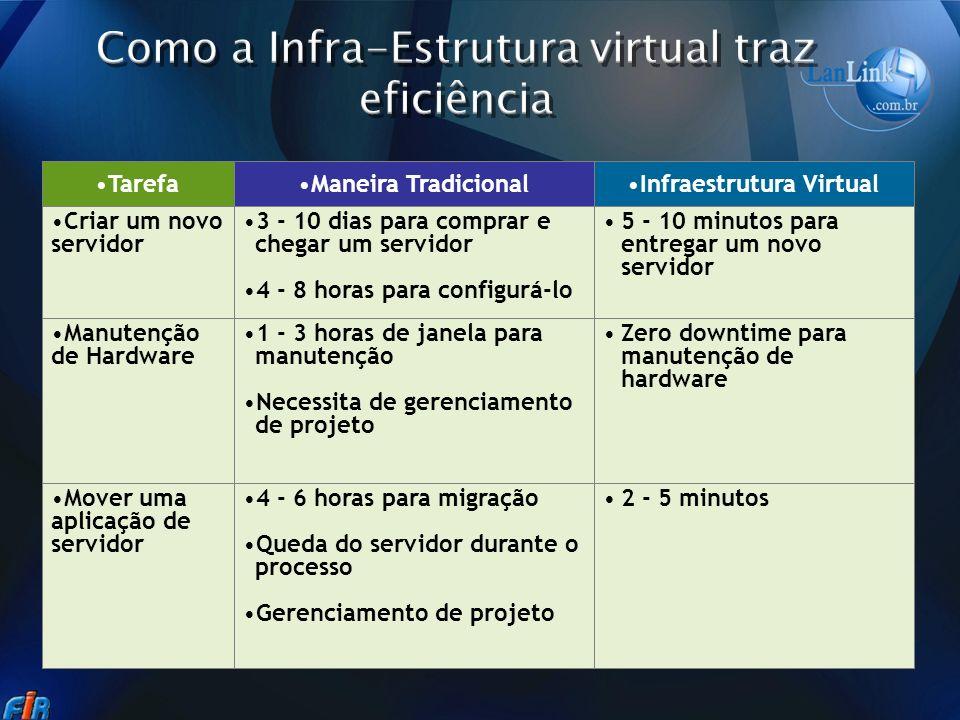 2 - 5 minutos4 - 6 horas para migração Queda do servidor durante o processo Gerenciamento de projeto Mover uma aplicação de servidor Zero downtime par