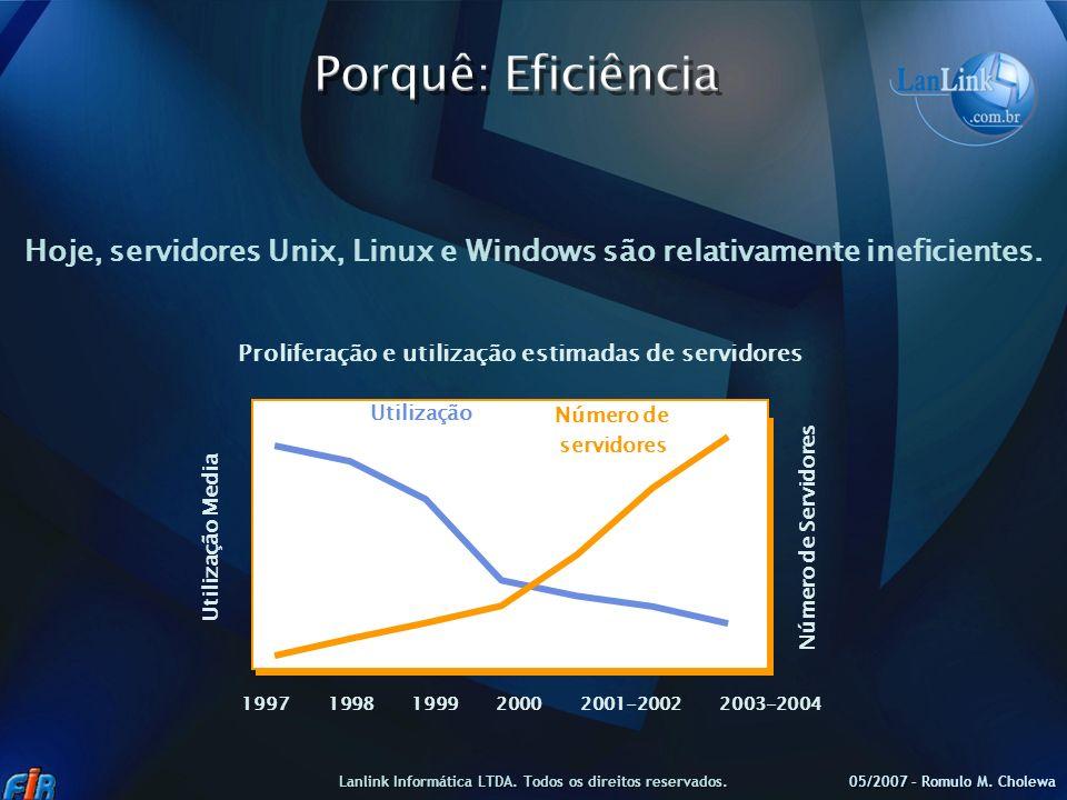 05/2007 – Romulo M. Cholewa Lanlink Informática LTDA. Todos os direitos reservados. Proliferação e utilização estimadas de servidores Utilização Media