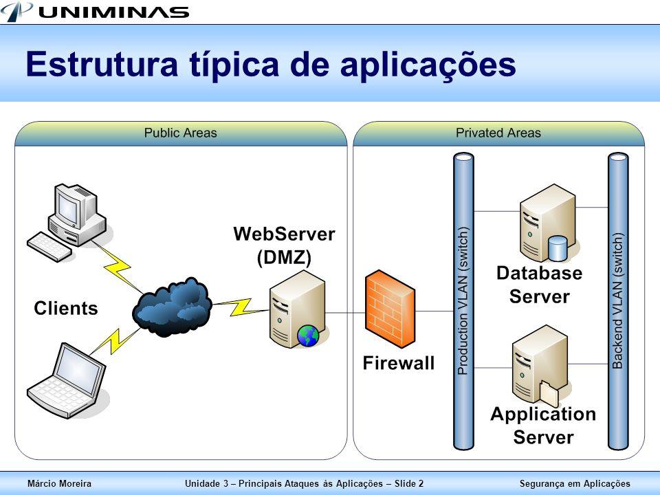 Segurança em AplicaçõesMárcio MoreiraUnidade 3 – Principais Ataques às Aplicações – Slide 2 Estrutura típica de aplicações