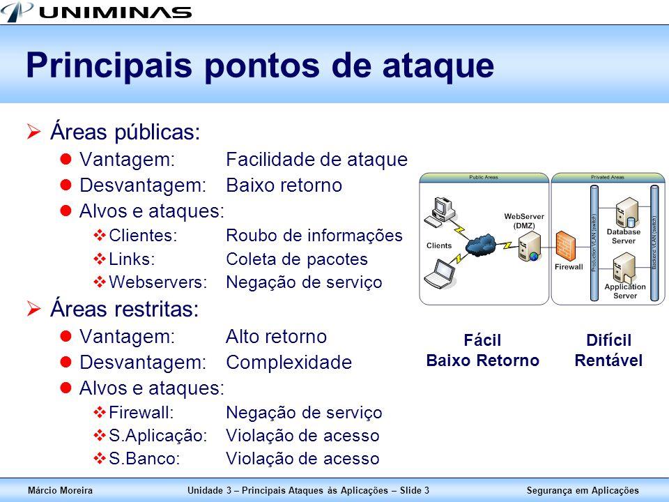 Segurança em AplicaçõesMárcio MoreiraUnidade 3 – Principais Ataques às Aplicações – Slide 3 Principais pontos de ataque Áreas públicas: Vantagem:Facil