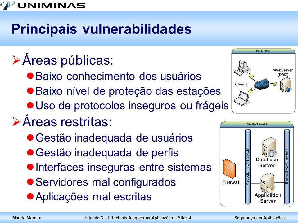 Segurança em AplicaçõesMárcio MoreiraUnidade 3 – Principais Ataques às Aplicações – Slide 4 Principais vulnerabilidades Áreas públicas: Baixo conhecim