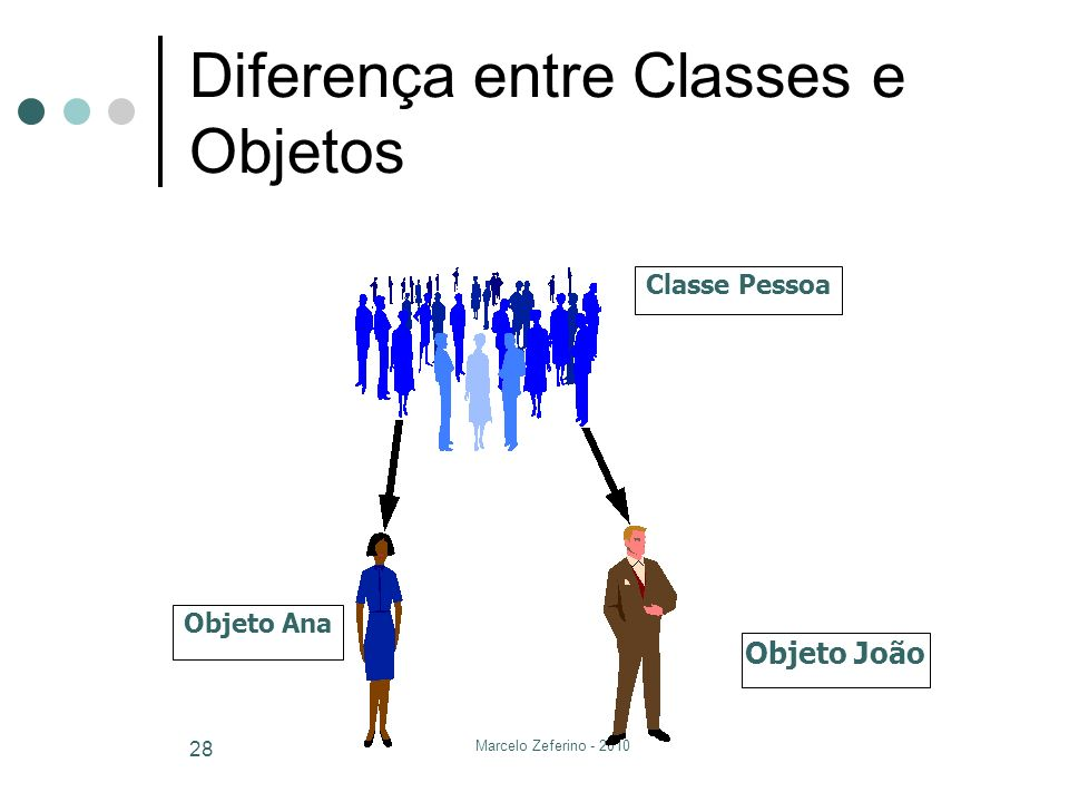 Marcelo Zeferino - 2010 28 Diferença entre Classes e Objetos Classe Pessoa Objeto João Objeto Ana