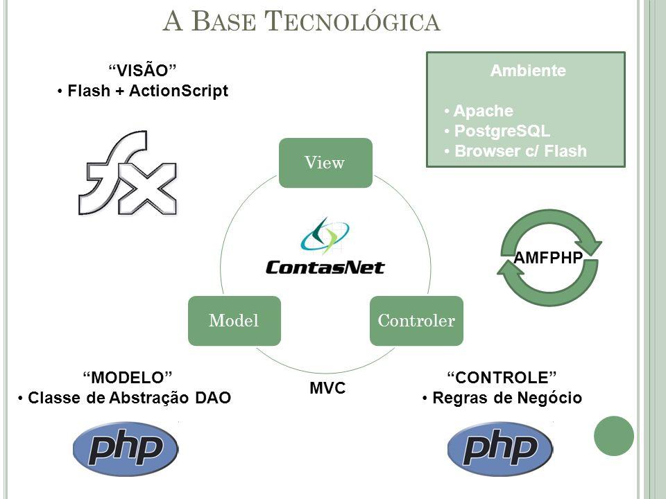 A B ASE T ECNOLÓGICA ViewControlerModel Ambiente Apache PostgreSQL Browser c/ Flash MODELO Classe de Abstração DAO Controle PHP 5 CONTROLE Regras de Negócio VISÃO Flash + ActionScript AMFPHP MVC