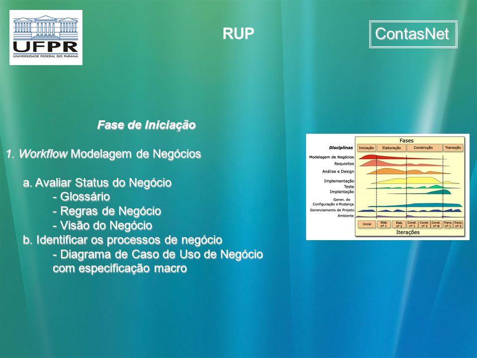 ContasNet RUP Fase de Iniciação 1. Workflow Modelagem de Negócios a. Avaliar Status do Negócio - Glossário - Regras de Negócio - Visão do Negócio b. I