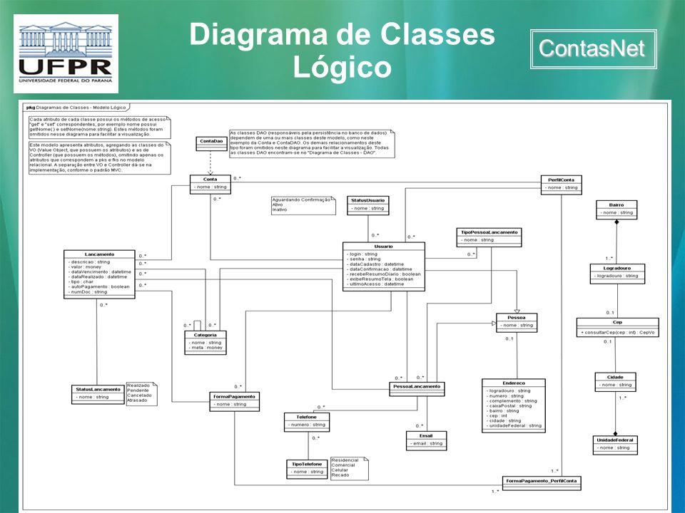ContasNet Diagrama de Classes Lógico