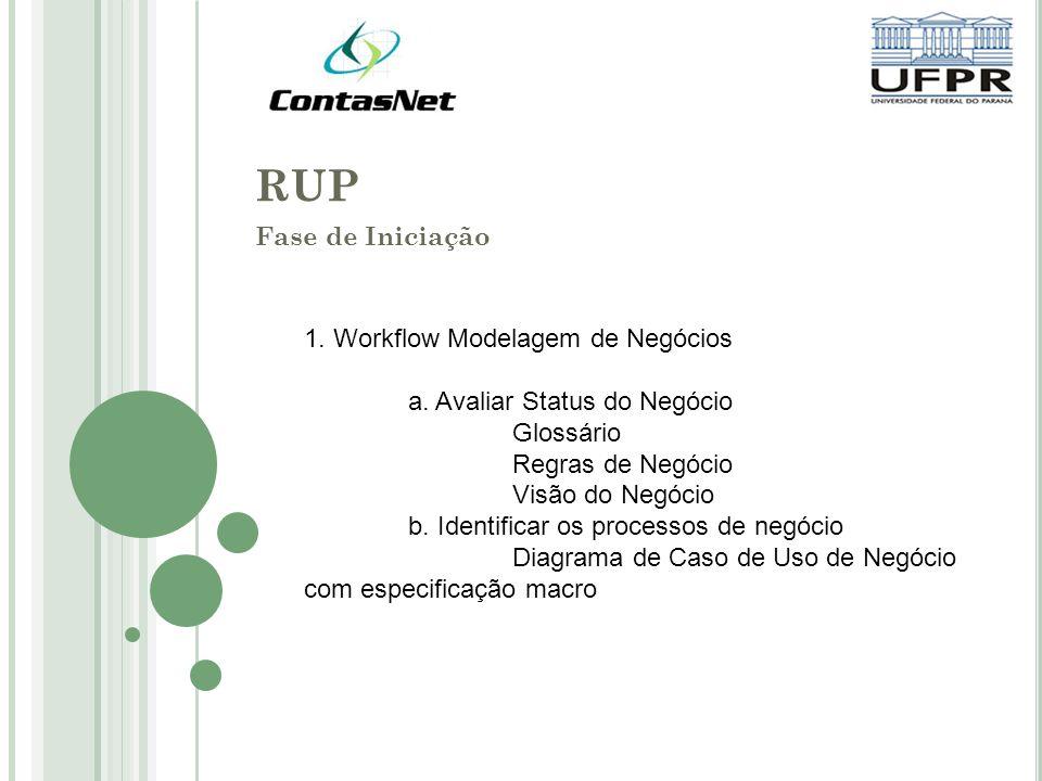 RUP Fase de Iniciação 1. Workflow Modelagem de Negócios a. Avaliar Status do Negócio Glossário Regras de Negócio Visão do Negócio b. Identificar os pr