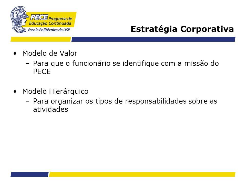Estratégia Corporativa Modelo de Valor –Para que o funcionário se identifique com a missão do PECE Modelo Hierárquico –Para organizar os tipos de resp