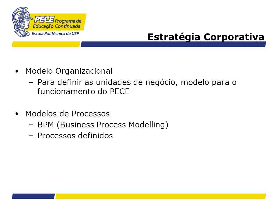 Estratégia Corporativa Modelo Organizacional –Para definir as unidades de negócio, modelo para o funcionamento do PECE Modelos de Processos –BPM (Busi