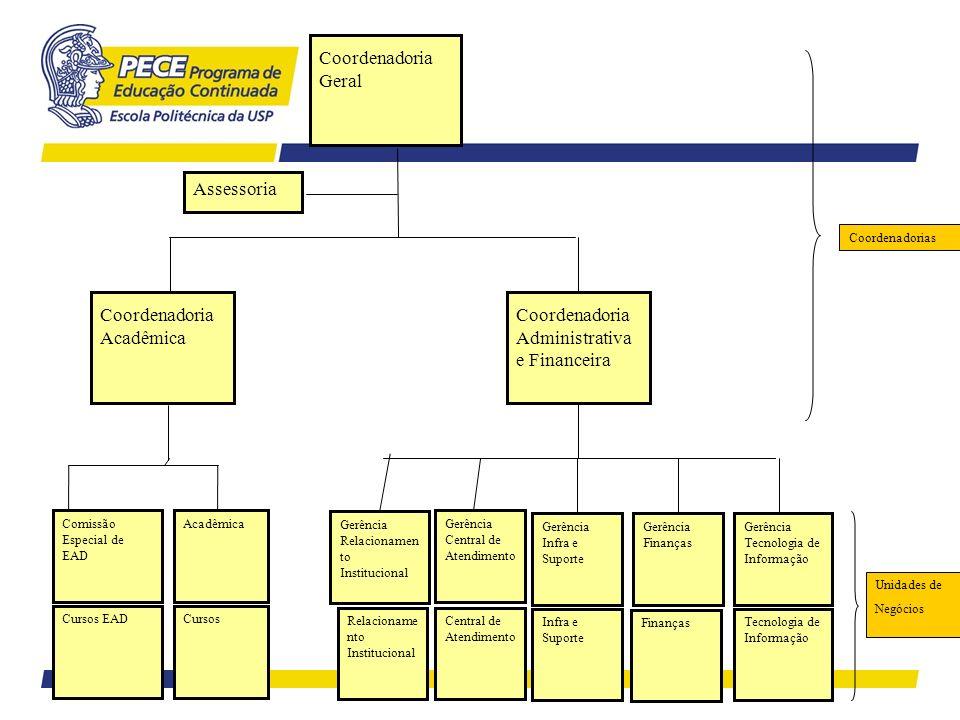 Coordenadoria Geral Coordenadoria Acadêmica Gerência Infra e Suporte Infra e Suporte Gerência Finanças Finanças Gerência Tecnologia de Informação Tecn
