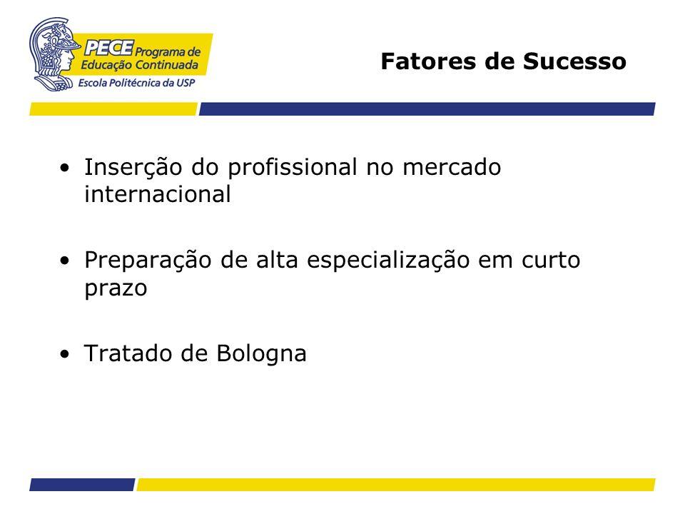 Fatores de Sucesso Inserção do profissional no mercado internacional Preparação de alta especialização em curto prazo Tratado de Bologna