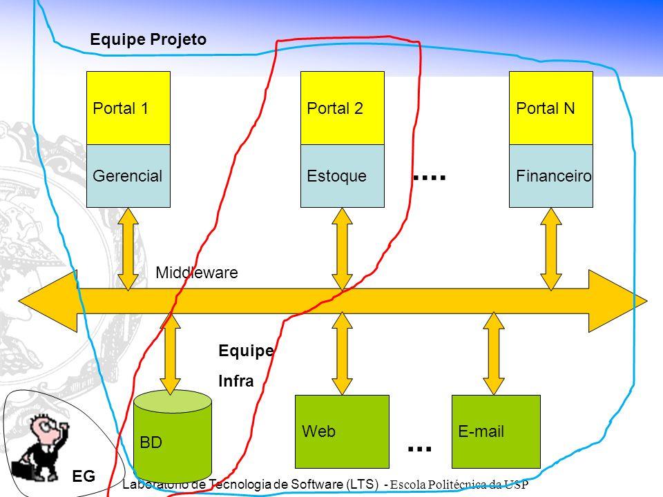 Laboratório de Tecnologia de Software (LTS) - Escola Politécnica da USP BD WebE-mail Portal 1 Gerencial Portal 2 Estoque Portal N Financeiro... Equipe