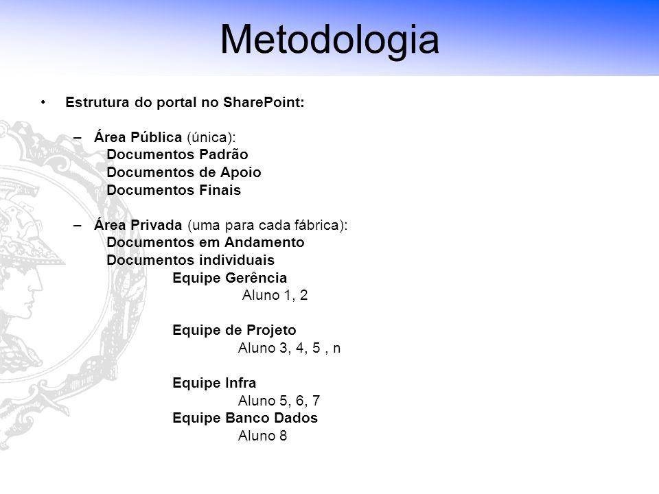 Laboratório de Tecnologia de Software (LTS) - Escola Politécnica da USP Metodologia Estrutura do portal no SharePoint: –Área Pública (única): Document