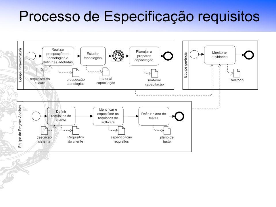 Laboratório de Tecnologia de Software (LTS) - Escola Politécnica da USP Processo de Especificação requisitos