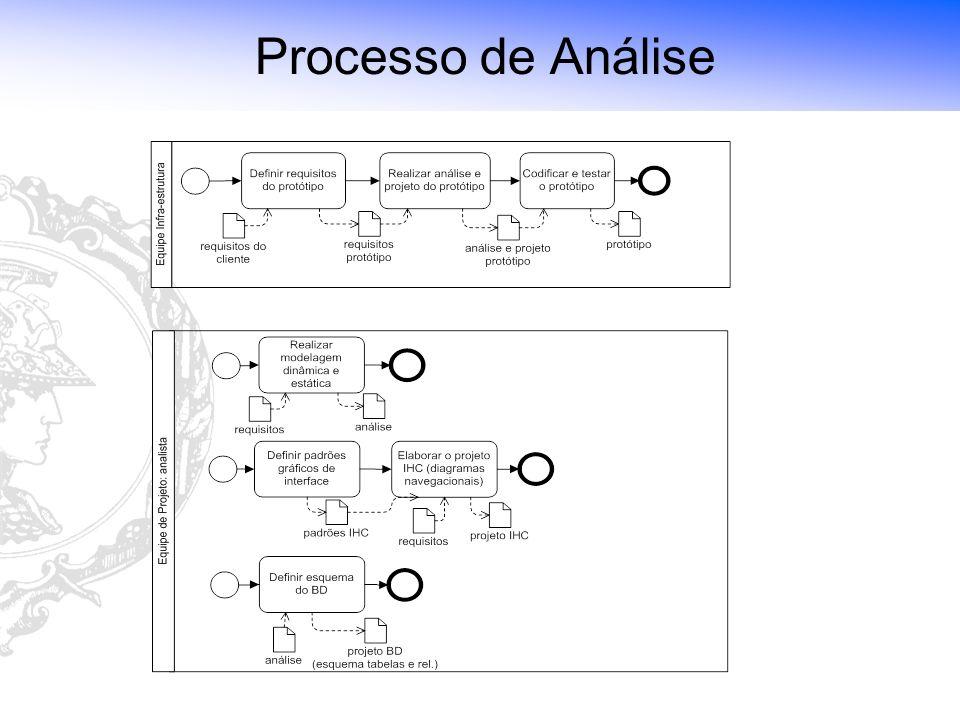 Laboratório de Tecnologia de Software (LTS) - Escola Politécnica da USP Processo de Análise