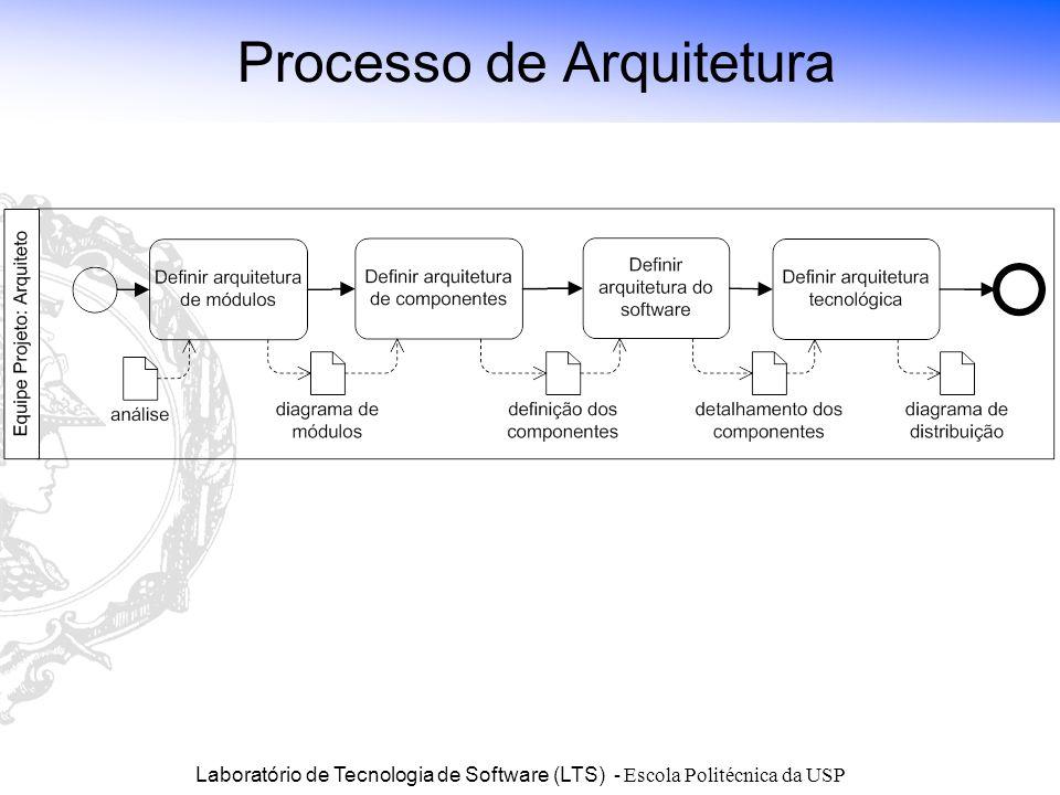 Laboratório de Tecnologia de Software (LTS) - Escola Politécnica da USP Processo de Arquitetura