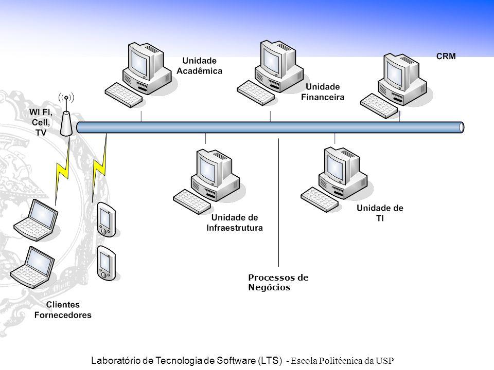 Laboratório de Tecnologia de Software (LTS) - Escola Politécnica da USP ARQUITETURA DA FSW VISÃO PROCESSOS