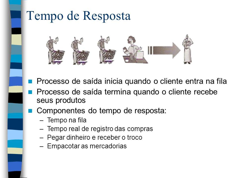 Tempo de Resposta Processo de saída inicia quando o cliente entra na fila Processo de saída termina quando o cliente recebe seus produtos Componentes
