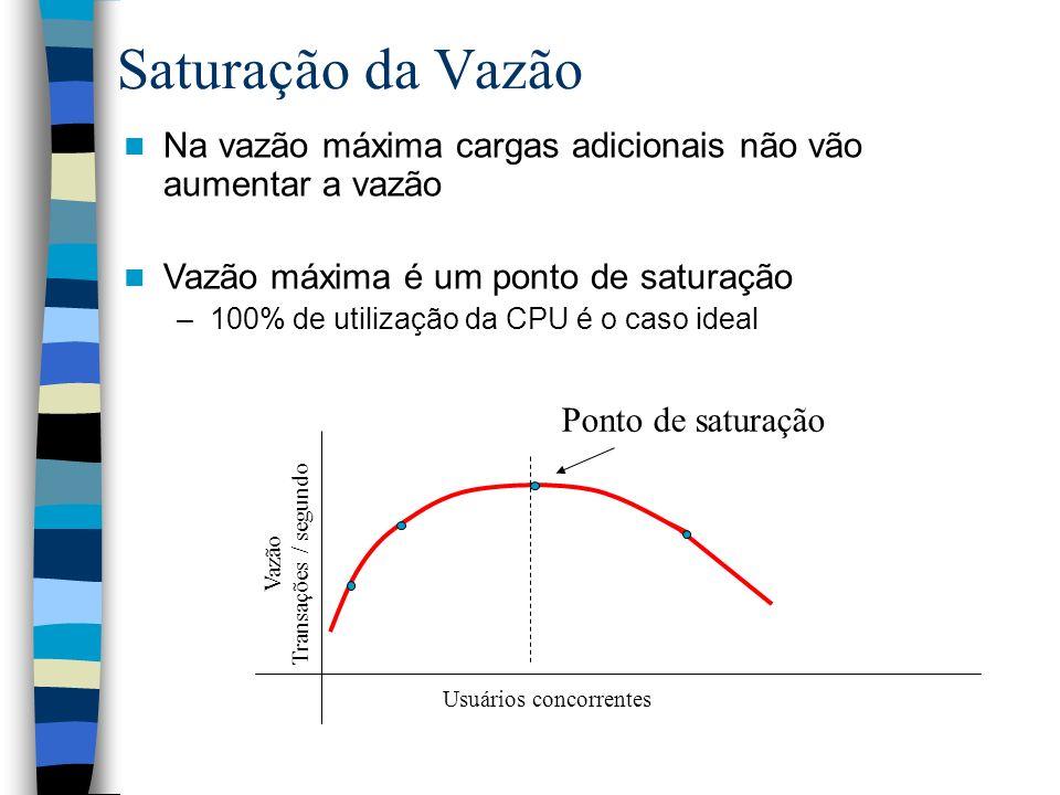 Saturação da Vazão Na vazão máxima cargas adicionais não vão aumentar a vazão Vazão máxima é um ponto de saturação –100% de utilização da CPU é o caso