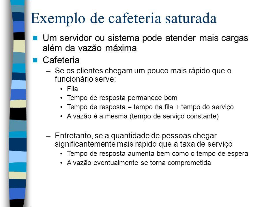 Exemplo de cafeteria saturada Um servidor ou sistema pode atender mais cargas além da vazão máxima Cafeteria –Se os clientes chegam um pouco mais rápi
