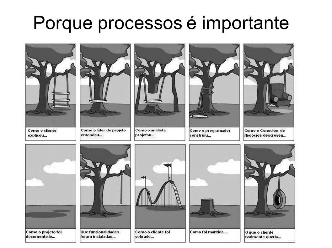 Porque processos é importante
