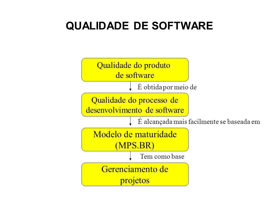 QUALIDADE DE SOFTWARE Qualidade do produto de software Qualidade do processo de desenvolvimento de software Modelo de maturidade (MPS.BR) Gerenciament