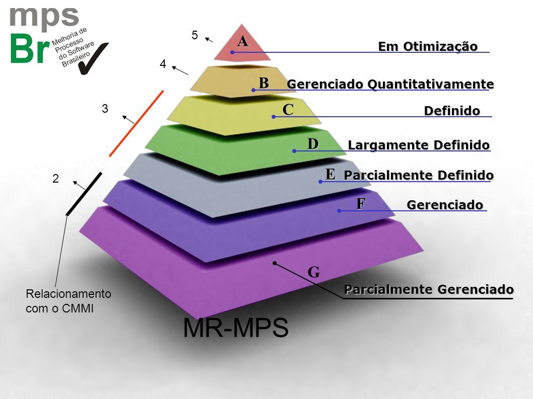 Em Otimização Gerenciado Quantitativamente Definido Largamente Definido Parcialmente Definido Gerenciado Parcialmente Gerenciado A B C D E F G 2 3 4 5