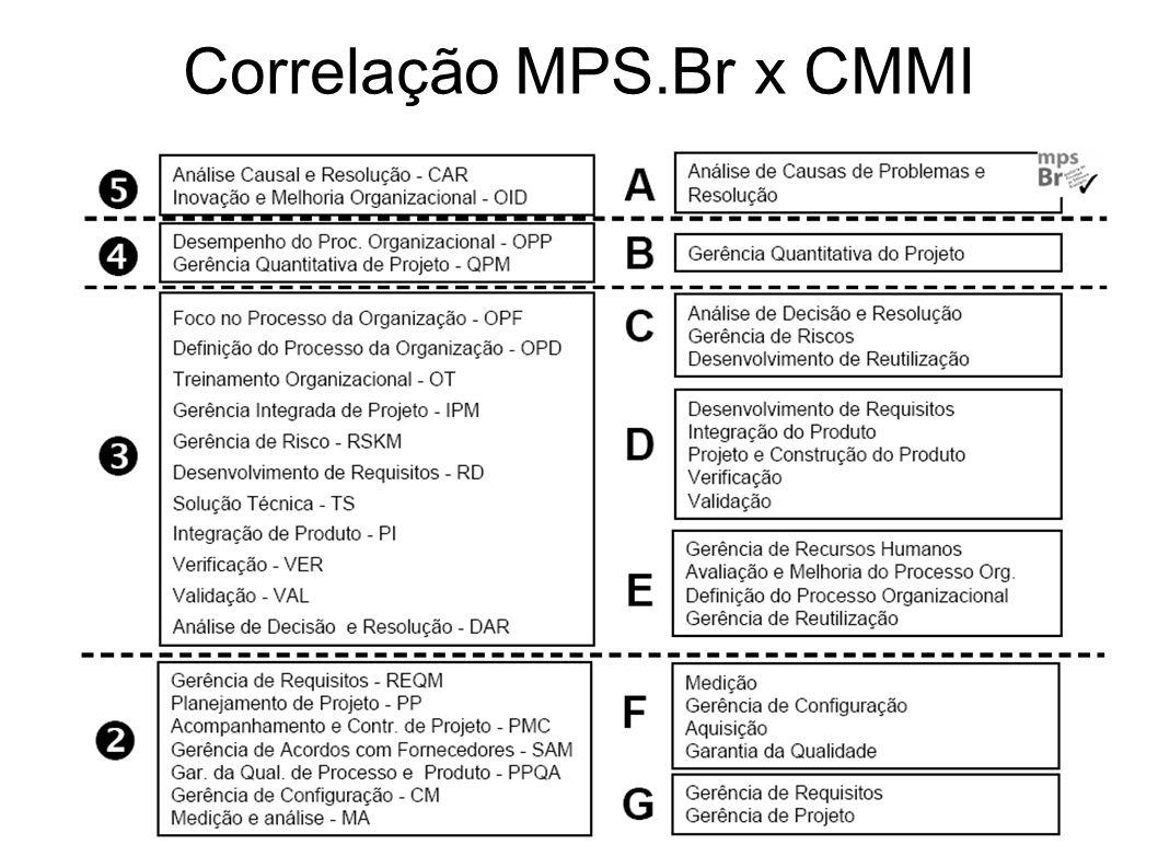 Correlação MPS.Br x CMMI