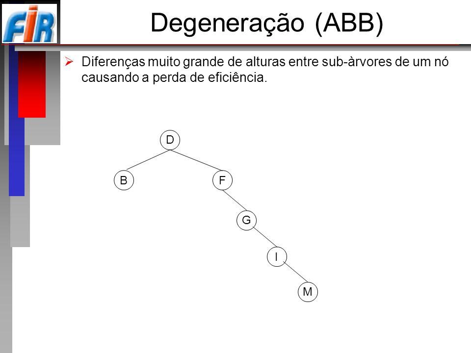 Degeneração (ABB) Diferenças muito grande de alturas entre sub-àrvores de um nó causando a perda de eficiência. D F G B I M