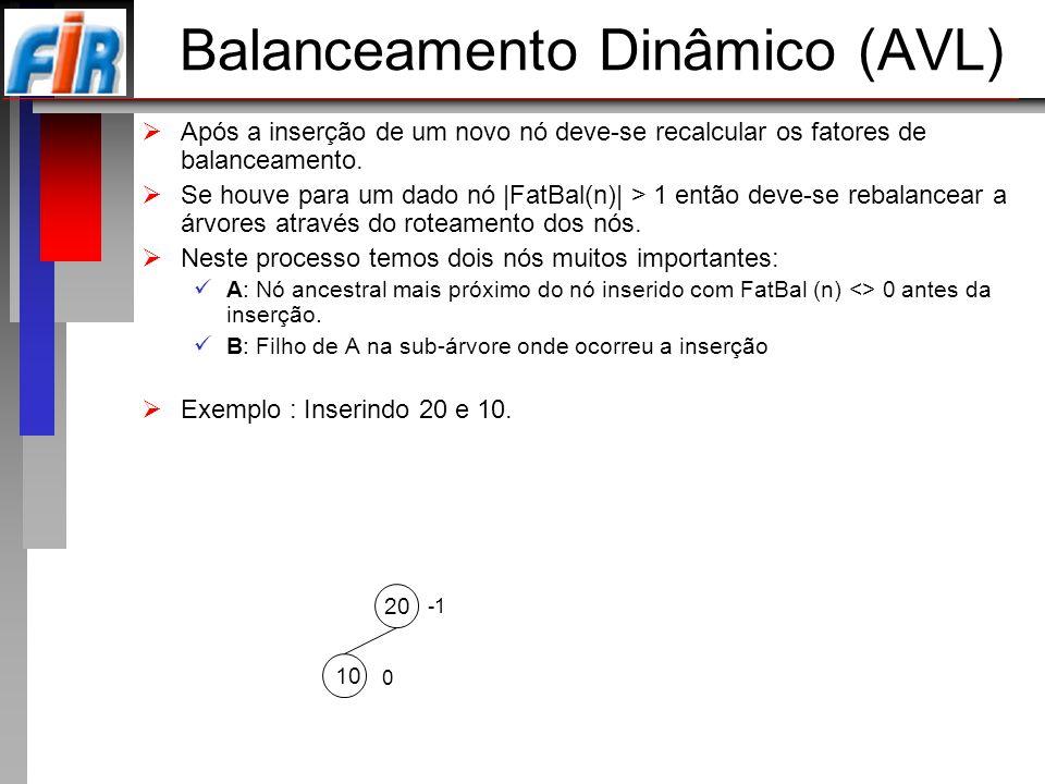Balanceamento Dinâmico (AVL) Após a inserção de um novo nó deve-se recalcular os fatores de balanceamento. Se houve para um dado nó |FatBal(n)| > 1 en