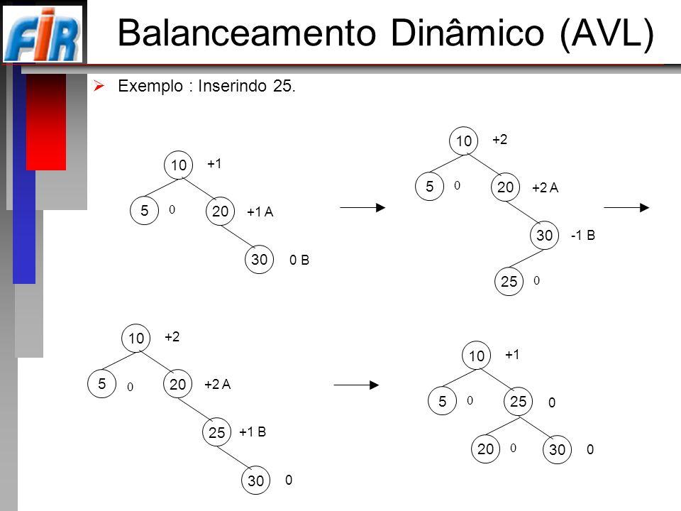 Balanceamento Dinâmico (AVL) Exemplo : Inserindo 25. 10 5 +1 0 20 +1 A 30 0 B 10 5 +2 0 20 +2 A 30 25 0 -1 B 10 5 +2 0 20 +2 A 25 +1 B 30 0 10 5 +1 0