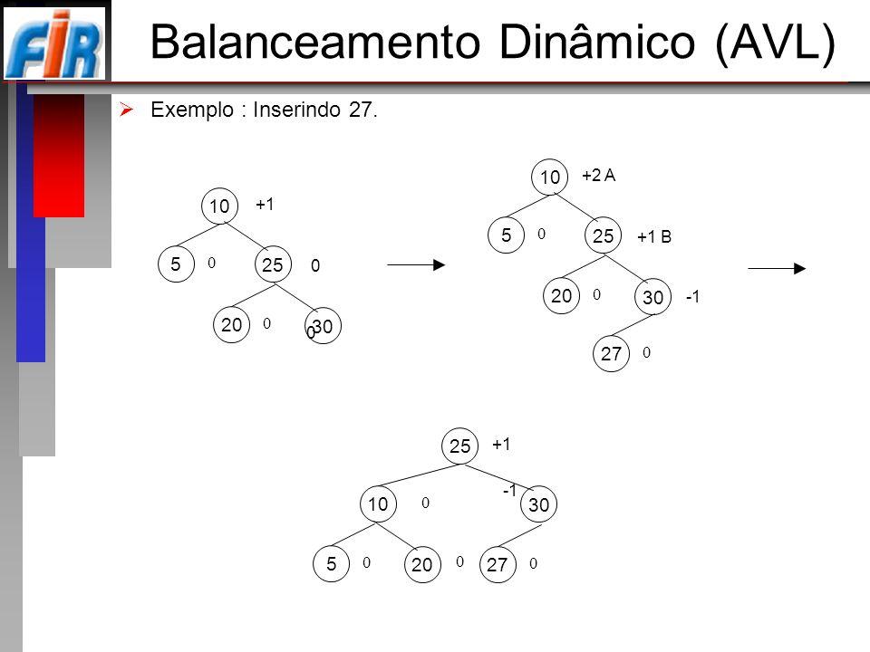 Balanceamento Dinâmico (AVL) Exemplo : Inserindo 27. 10 5 +1 0 25 0 30 20 0 0 10 5 +2 A 0 25 +1 B 30 20 0 27 0 25 10 +1 0 30 27 0 20 5 0 0