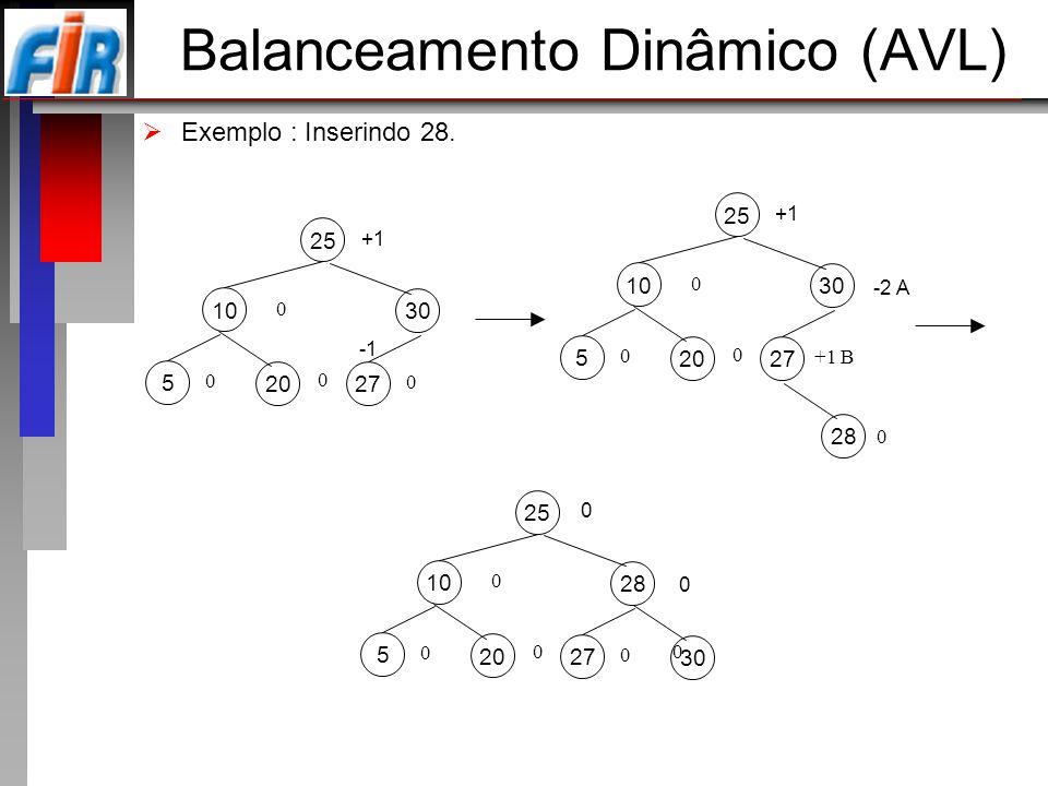 Balanceamento Dinâmico (AVL) Exemplo : Inserindo 28. 25 10 0 0 28 0 30 27 0 0 20 5 0 0 25 10 +1 0 30 27 0 20 5 0 0 25 10 +1 0 30 -2 A 27 +1 B 20 5 0 0